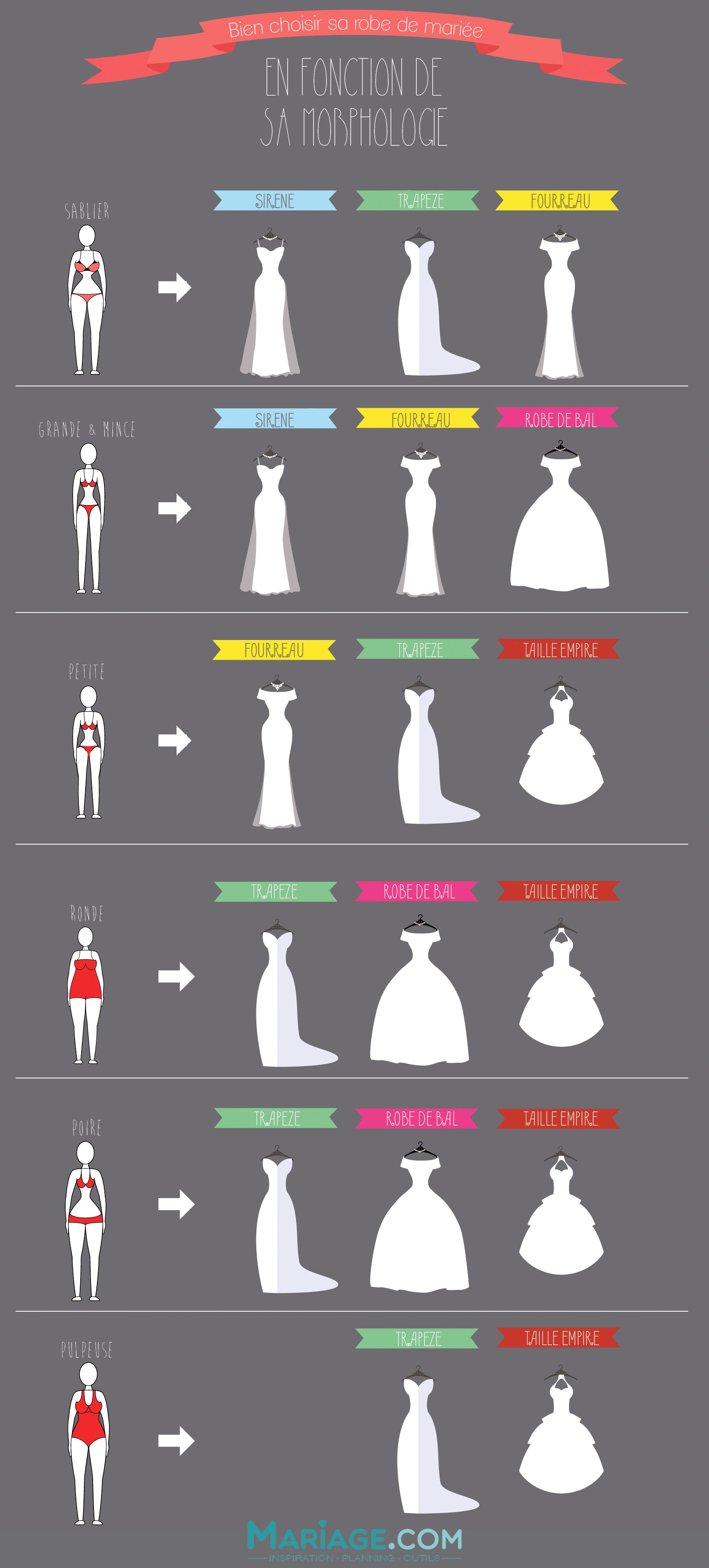 choisir sa robe de mari e en fonction de sa morphologie un jeu d 39 enfant avec cette infographie. Black Bedroom Furniture Sets. Home Design Ideas